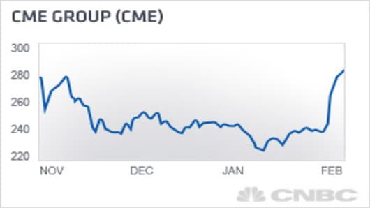 MI-CME-group.jpg