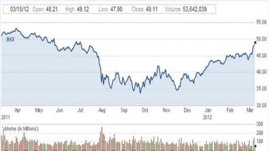 banking index 8 month high.jpg