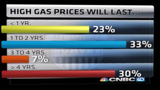 AMS-high-gas-prices-will-last.jpg