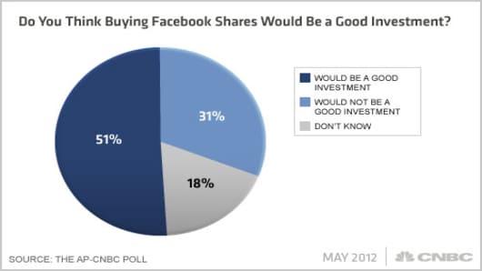 Facebook-AP-CNBC-Poll-Q3x.jpg