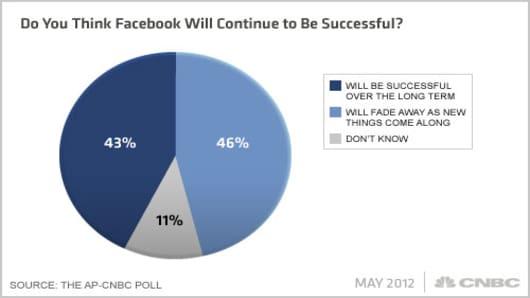 Facebook-AP-CNBC-Poll-Q4x.jpg