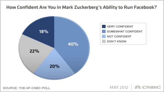 Facebook-AP-CNBC-Poll-Q5x.jpg
