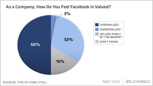 Facebook-AP-CNBC-Poll-Q7x.jpg