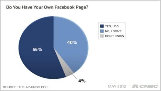 Facebook-AP-CNBC-Poll-Q8x.jpg