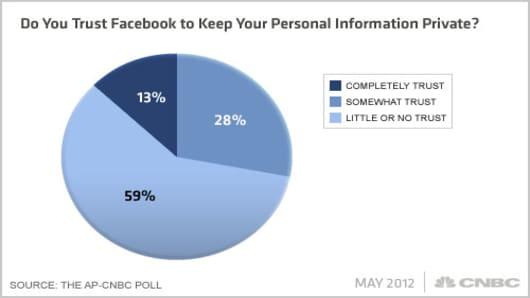 Facebook-AP-CNBC-Poll-Q9xa.jpg