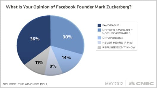 Facebook-AP-CNBC-Poll-Q2.jpg
