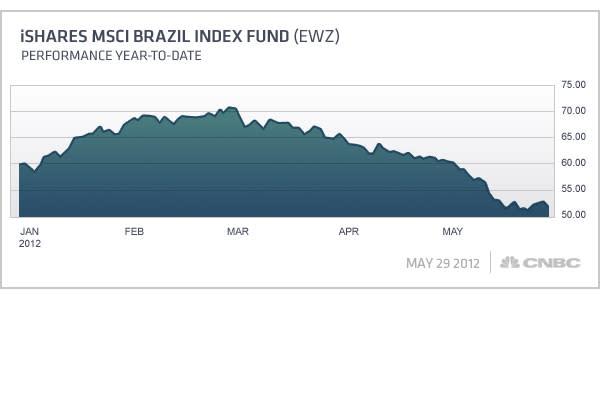 Net Fund Flows: -$1.62 billion AUM: $7.15 billion Flows as % of AUM: 22.65% YTD performance: -8.24% 52-week high: $75.64 52-week low: $49.25 Average daily volume: 15.4 million Petroleo Brasileiro SA Petrobras – 9.08% Vale SA Pfd Shares A – 8.28% Itau Unibanco Holding S.A. – 7.02%