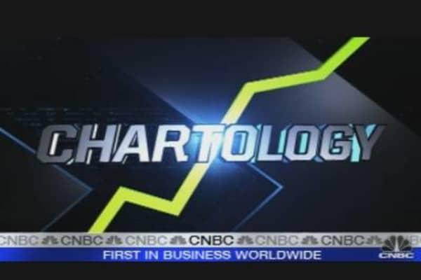 Chartology: LIBOR
