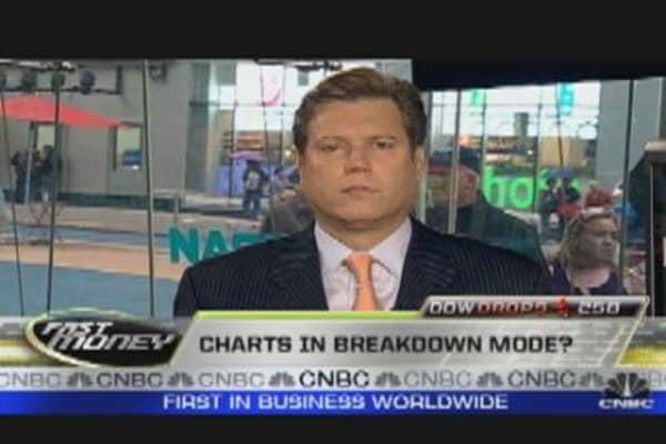 WOTS: S&P 500 Breaks Technical Levels