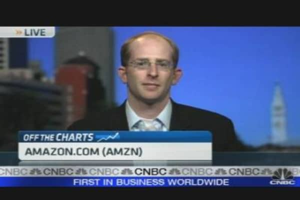 Off the Charts: AMZN