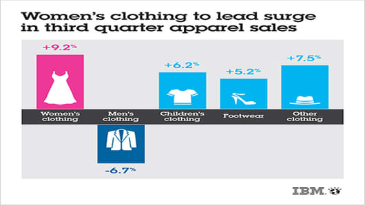 ibm-womens-clothing-sales-500.jpg