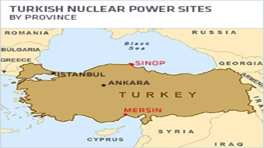 Turkish Nuclear Power Sites