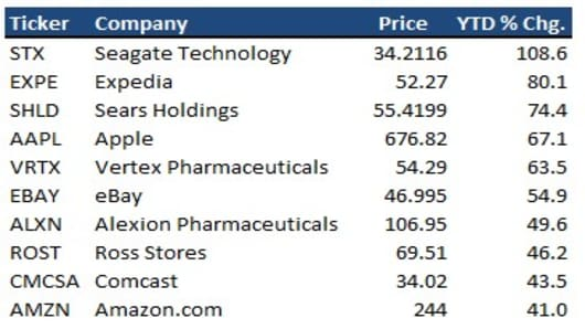 top nasdaq stocks.jpg