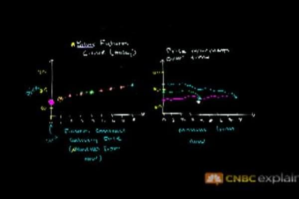 Futures Curves: CNBC Explains