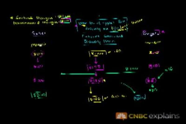 Hedging Futures Contracts: CNBC Explains
