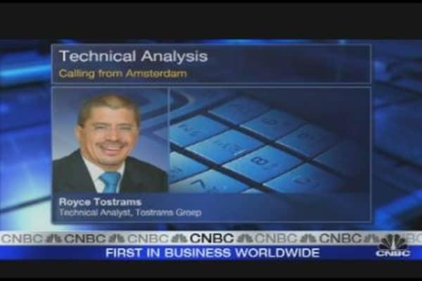 Charts: Buy AmEx, Sell Citi and BofA
