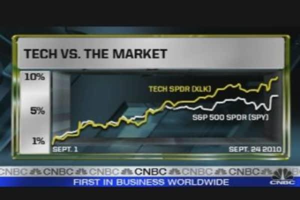 Tech Hot Trade for Next Week
