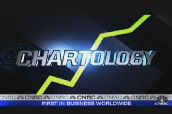 Chartology: Heading Into Warnings Season?