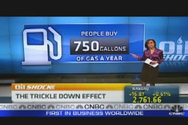Oil Shock: The Trickle Down Effect