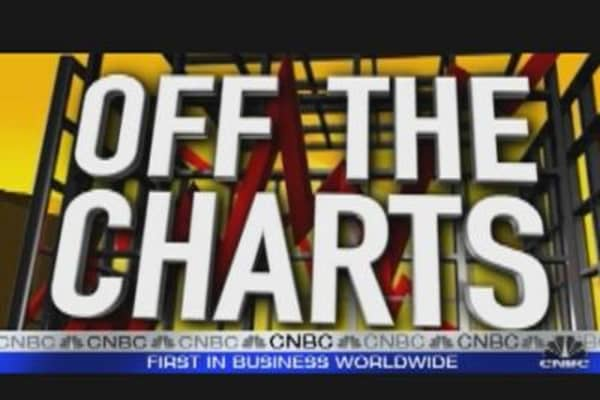 Off the Charts: Banks