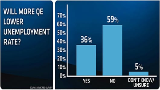 CNBC-fed-survey-QE-and-Unemployment-0912.jpg
