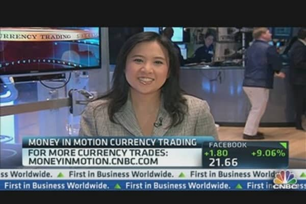 Money In Motion: Short Tight Trade on Yen