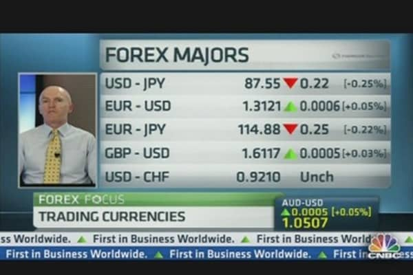 FX Markets in Risk-On, Risk-Off Mode