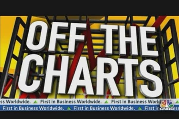 Off the Charts With Cramer
