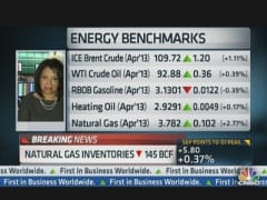 Natural Gas Inventories Down 145 BCF, Sparks Rally