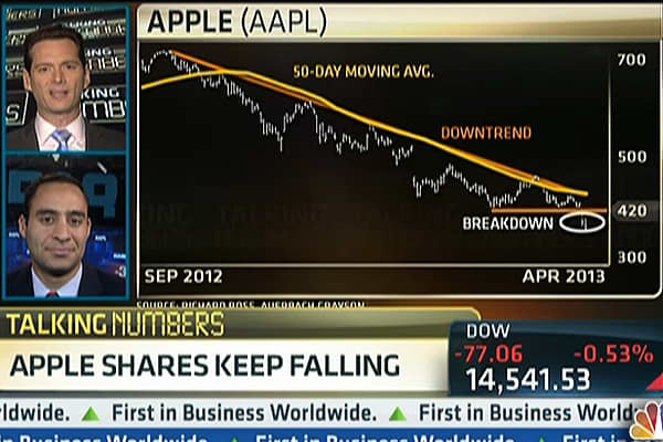 Talking Numbers: Apple Shares Keep Falling