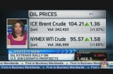 Oil Extends Rally on US Job Growth Prospects