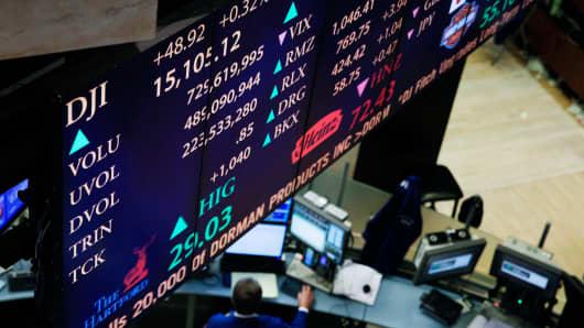 DJI Dow Jones Industrial Average