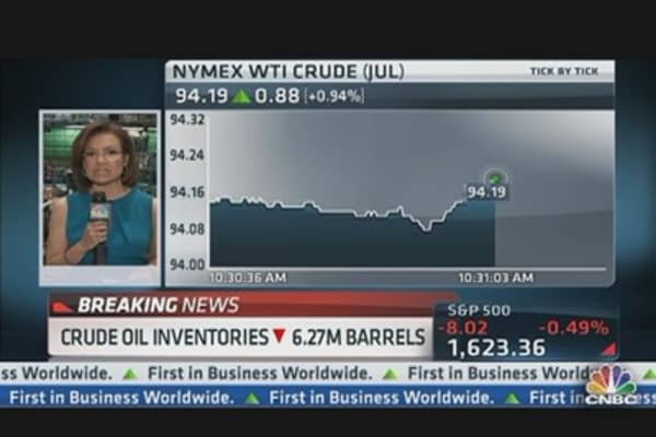 Crude Oil Inventories Down 6.27M Barrels