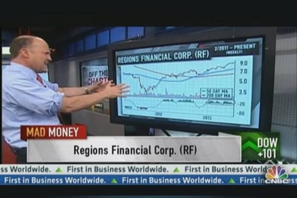 Off the Charts: Regional Bank Picks