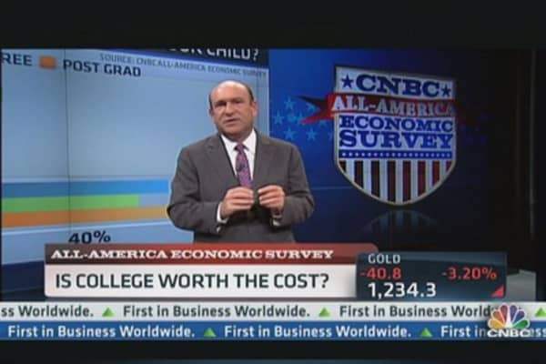 All-America Survey: College Worth the Cost?