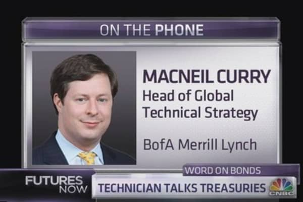 BofA Technician: Yields will spike, and stocks will suffer