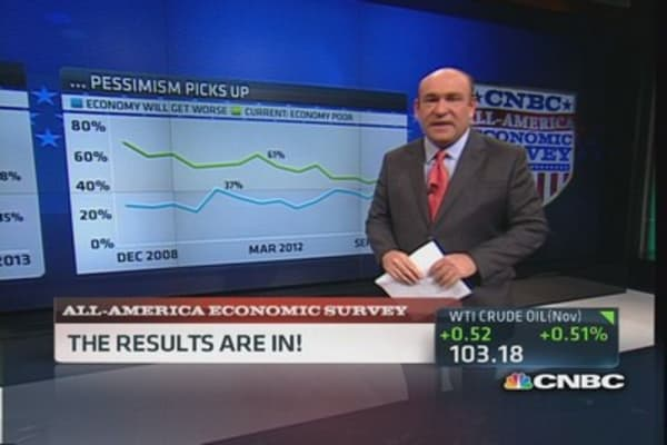 All America Survey: Pessimism picks up
