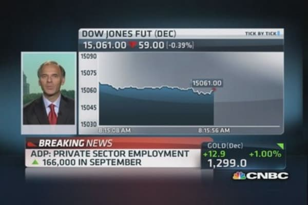 ADP: Private sector employment up 166,000 in September