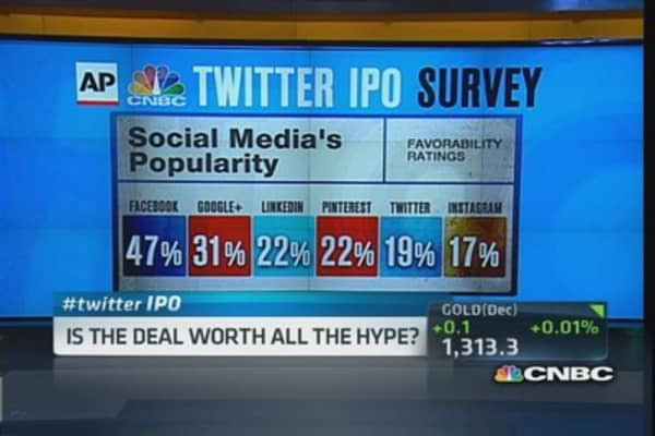 Public skeptical on Twitter IPO: Poll