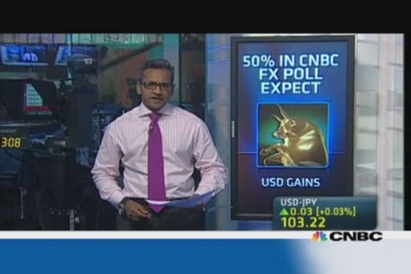50% expect dollar gains this week: CNBC poll