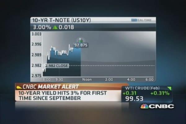 10-year yield hits 3% but stocks are fine