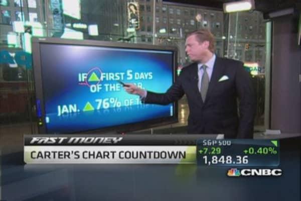 The 'January barometer'