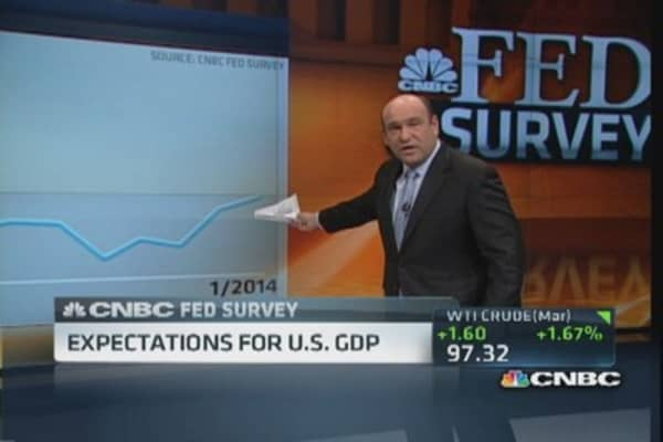 Fed Survey: Expectations for tapering