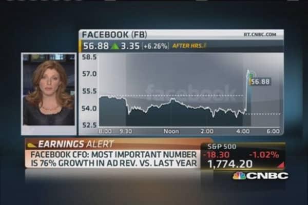 Facebook CFO: 76% growth in ad revenue