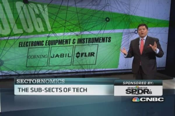 Hot sub-sectors of tech