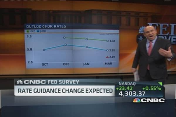 Fed survey: Rate guidance change expected