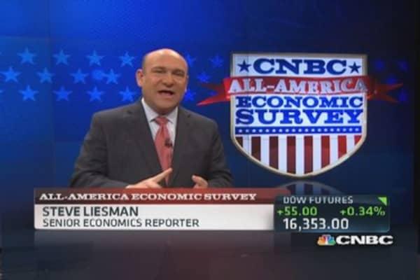 All-America Survey: Economy slightly improving