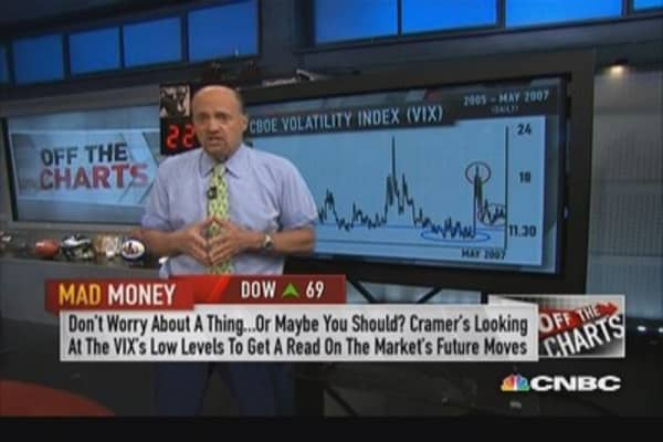 VIX gives insight on market's mood: Cramer