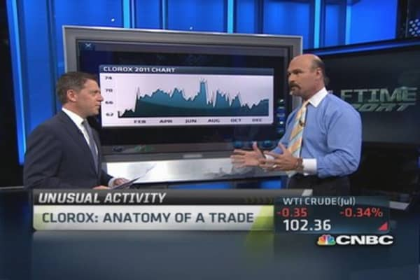 Clorox: Anatomy of a trade