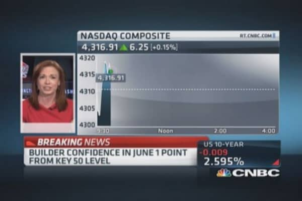 June home builder confidence jumps